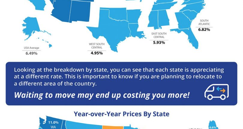 ​Home Prices Up 6.49% Across the Country!